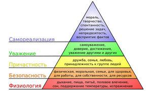 Пирамида Маслоу отражает основные потребности людей