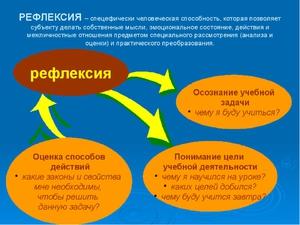 Цель рефлексии на уроке