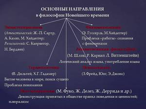 Основные направления современной феноменологии