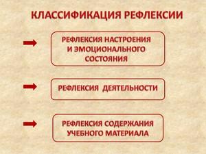 Значение термина рефлексии