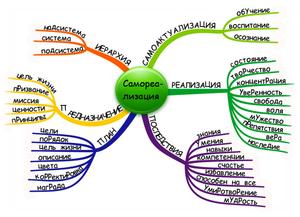 Схема самореализации - наглядно и просто