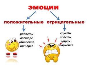 Эмоции - положительные и отрицательные, классификация